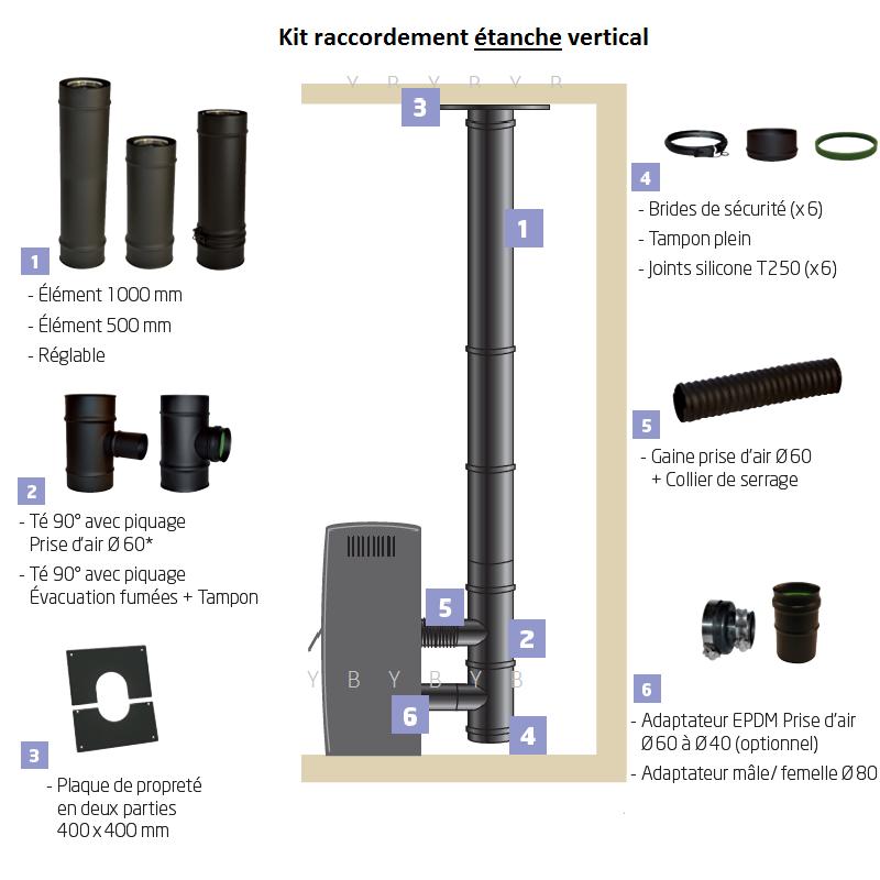 kit de raccordement tanche vertical pour po le granul s. Black Bedroom Furniture Sets. Home Design Ideas